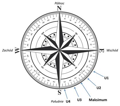 Rysunek Kompas